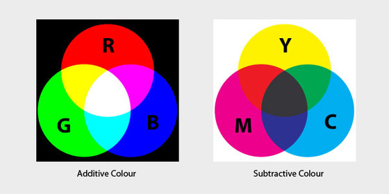 Differences between RGB and CMYK color systems