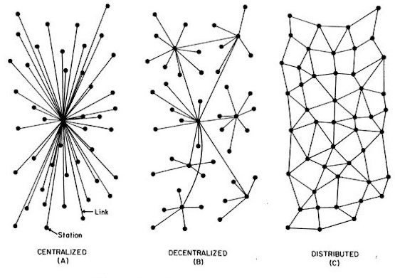 Network types by Paul Baran, developer of the distributed communication network system, early 1960's